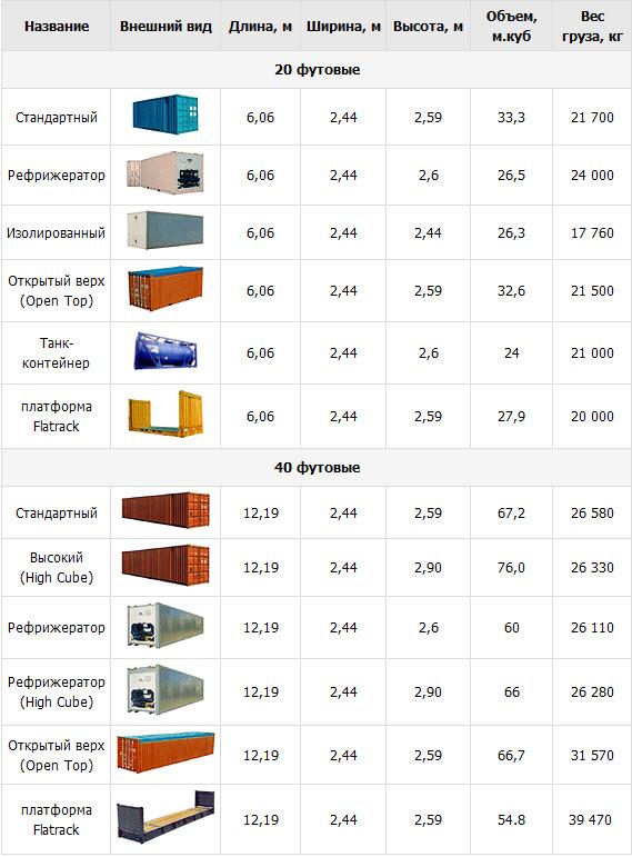 виды контейнеров для грузоперевозок